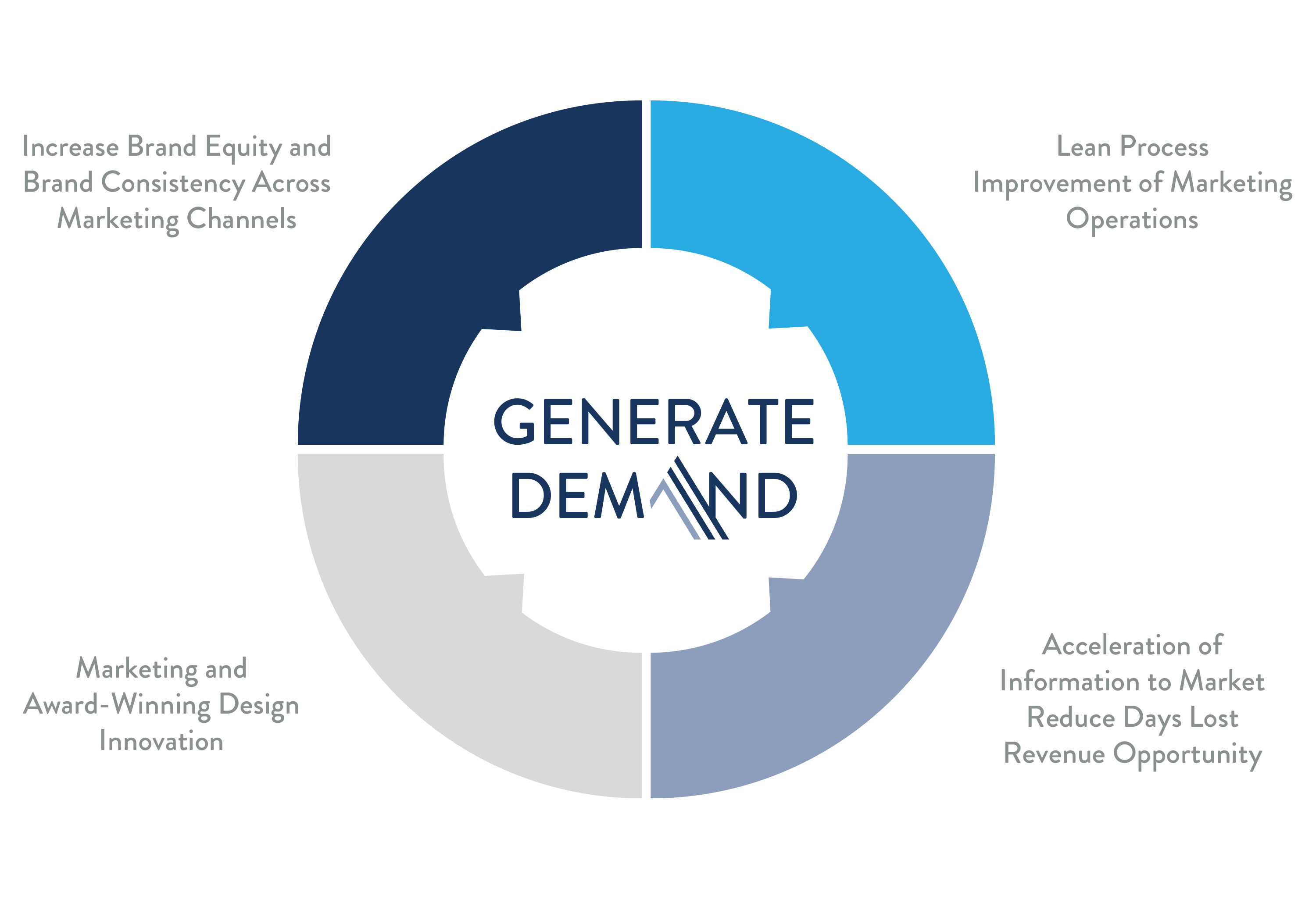 The Anstadt Company Generate Demand graphic