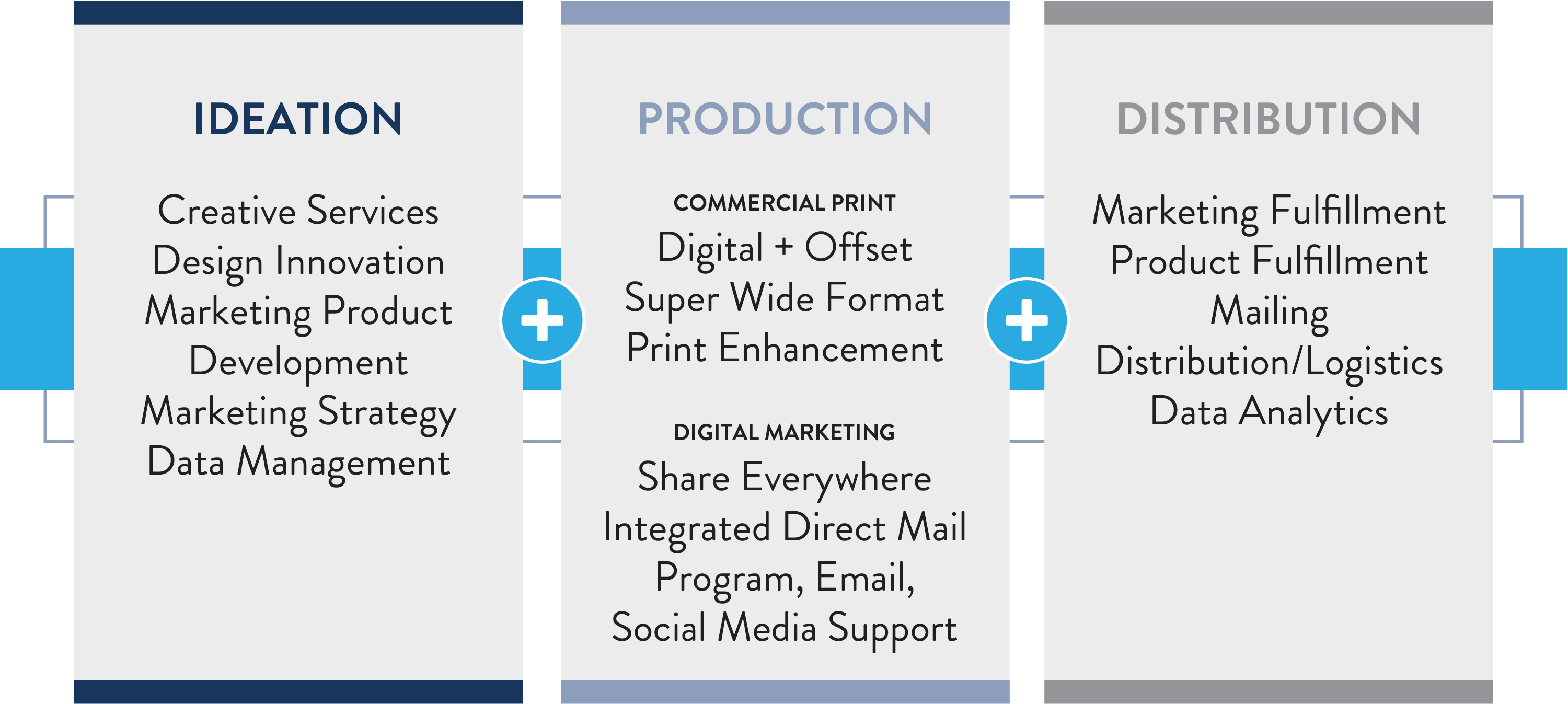 We built our company around the demand chain principles of ideation + production + distribution